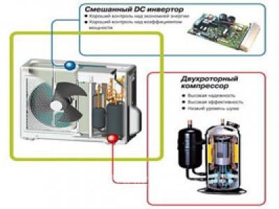 Ремонт инверторных кондиционеров